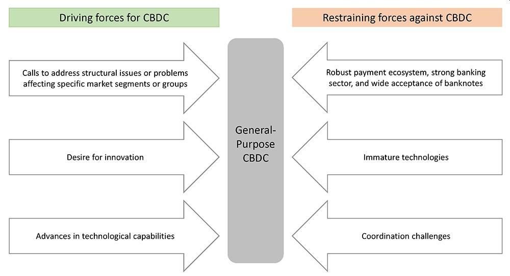 On Preconditions For A General-Purpose Central Bank Digital Currency