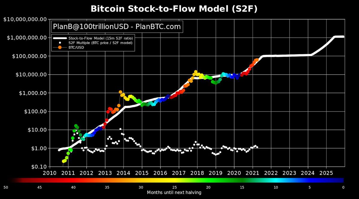 Demystifying Bitcoin's Remarkably Accurate Price Prediction Model, Stock-To-Flow