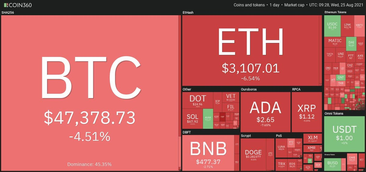 Bitcoin And Ethereum Losses Headline $125 Billion Cryptocurrency Market Tumble, While NFT Sector Breaks New Records