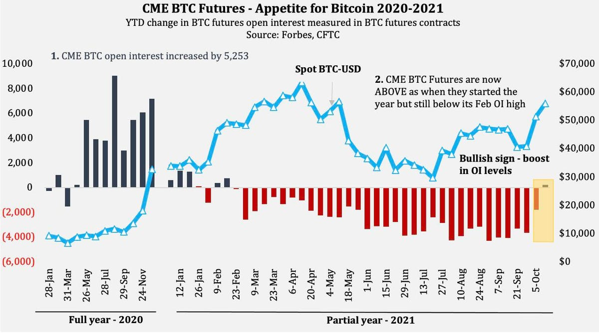 Bitcoin Futures Surge Could Signal Imminent Approval Of First U.S. Bitcoin ETF